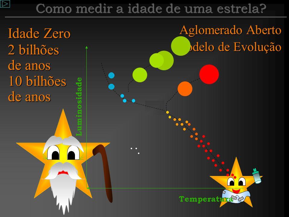 Diagrama H-R Se já sabemos medir a potência e a temperatura de uma estrela, podemos fazer um último gráfico, que é de extrema importância para os astr