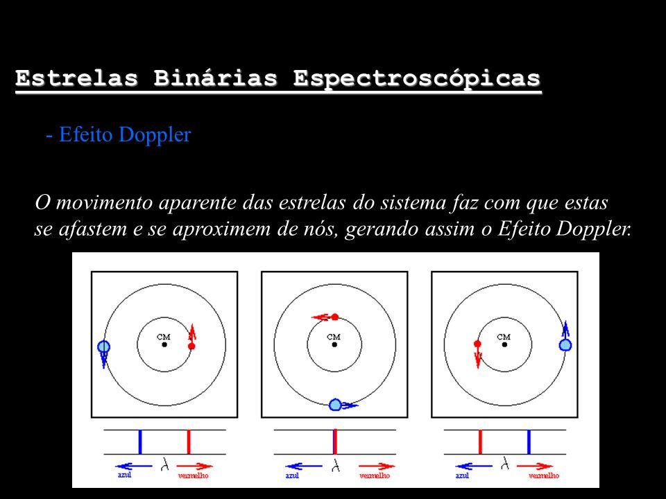Estrelas Binárias Espectroscópicas - Efeito Doppler O movimento aparente das estrelas do sistema faz com que estas se afastem e se aproximem de nós, g