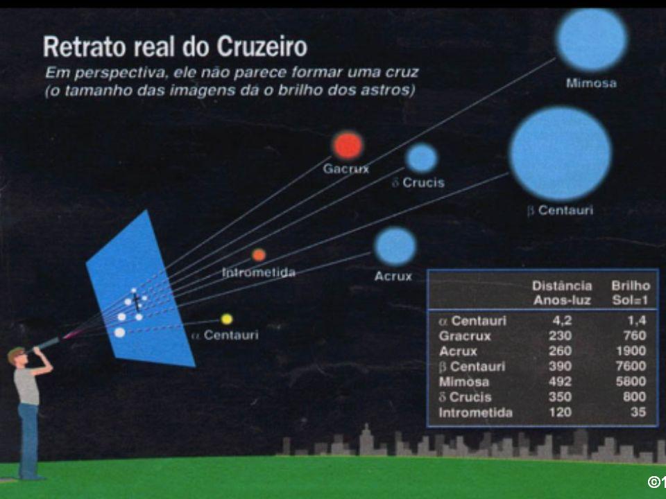Sírius - Cão Maior Estrelas Binárias Visuais - Binárias Visuais Famosas
