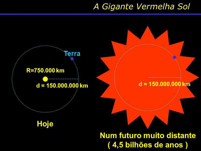 Conteúdo: Quando a estrela se torna uma gigante vermelha Quando as estrelas consomem o hidrogênio do núcleo, elas saem da seq. principal. A geração de