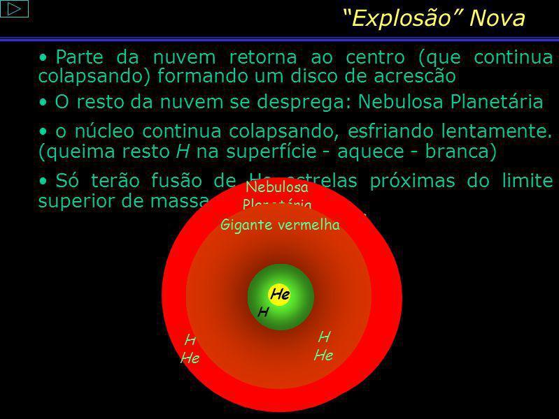 Gigante Vermelha Ex.: Aldebaran T = 4 000 º C R ~ 40 Rs M ~ Ms t duração : 1 000 000 anos