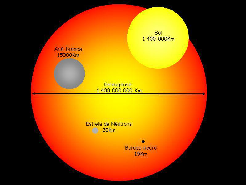 Raio Massa ? Massa (kg) Raio Densid. Asteróide 10 18 10 -9 m10 41 Terra6x10 24 1 cm10 27 Sol M = 2x10 30 3 km10 16 Estrela Pesada 10 M30 km10 14 Galáx