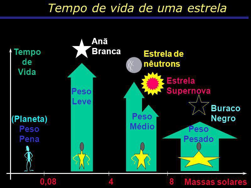 Beteugeuse 1 400 000 000 Km Estrela de Nêutrons 20Km Buraco negro 15Km Sol 1 400 000Km Anã Branca 15000Km