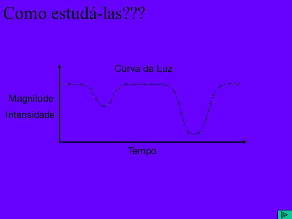 Tempo Magnitude Curva da Luz Como estudá-las??? Intensidade