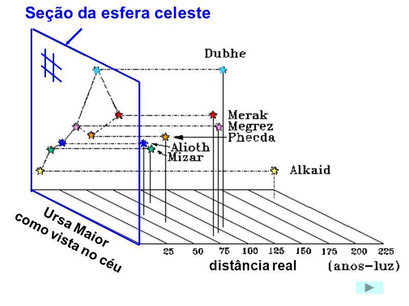 Seção da esfera celeste distância real Ursa Maior como vista no céu
