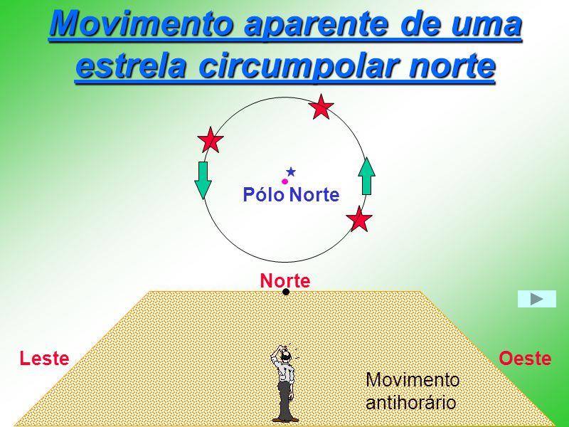 Movimento aparente de uma estrela circumpolar norte Norte OesteLeste Pólo Norte Movimento antihorário