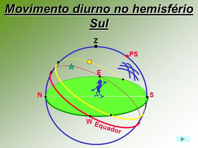Movimento diurno no hemisfério Sul Z PS NS E W Equador