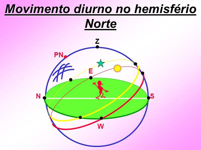 Movimento diurno no hemisfério Norte Z PN E W SN