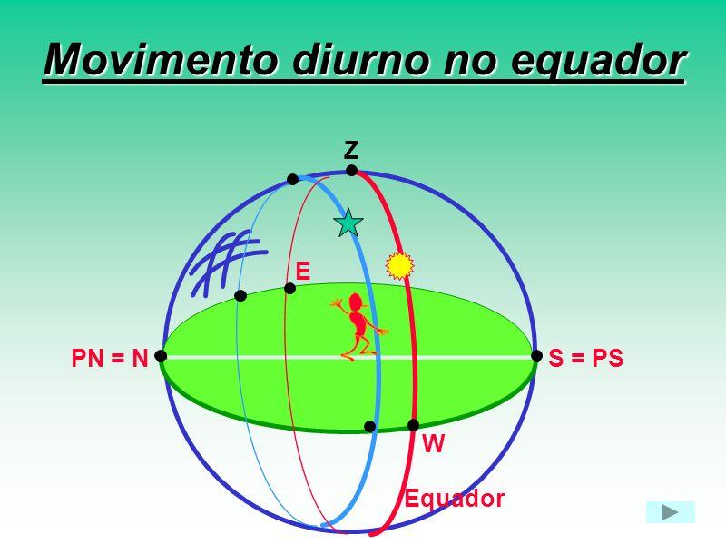 Movimento diurno no equador Z E W S = PSPN = N Equador