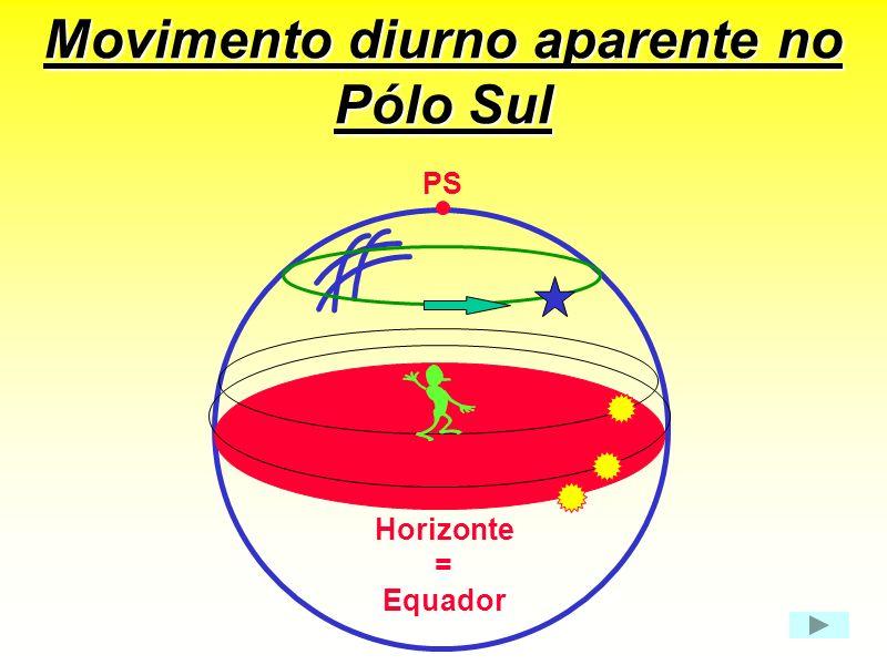 Movimento diurno aparente no Pólo Sul PS Horizonte = Equador