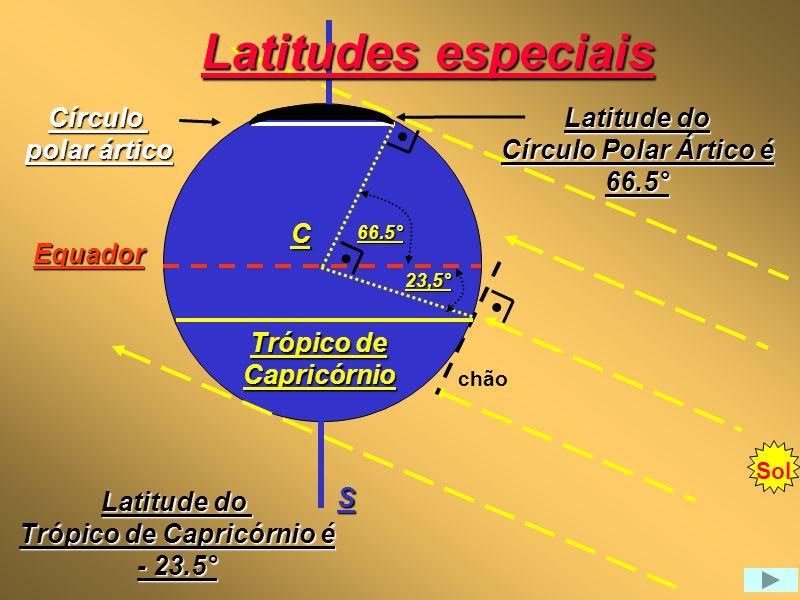 Sol horizonte Latitude do Trópico de Capricórnio é - 23.5° Equador Trópico de Capricórnio C S Círculo polar ártico Latitude do Círculo Polar Ártico é