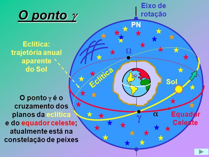 Eclítica: trajetória anual aparente do Sol Eixo de rotação Equador Celeste PN Eclítica O ponto é o cruzamento dos planos da eclítica e do equador cele