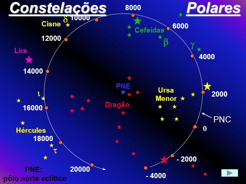 ConstelaçõesPolares 2000 - 2000 - 4000 Dragão Ursa Menor 4000 6000 8000 Cefeidas 10000 12000 14000 Cisne Lira 16000 18000 20000 Hércules PNE PNE: pólo