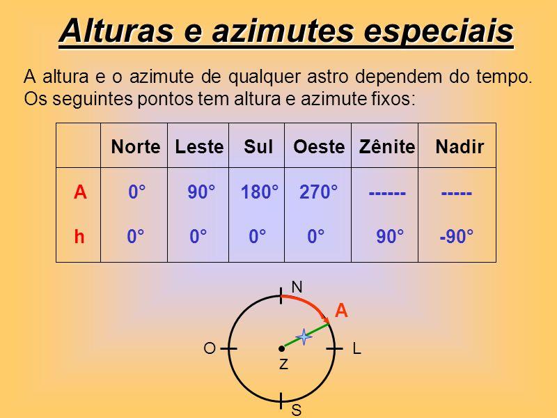Alturas e azimutes especiais Norte Leste Sul Oeste Zênite Nadir A 0° 90° 180° 270° ------ ----- h 0° 0° 0° 0° 90° -90° A altura e o azimute de qualque