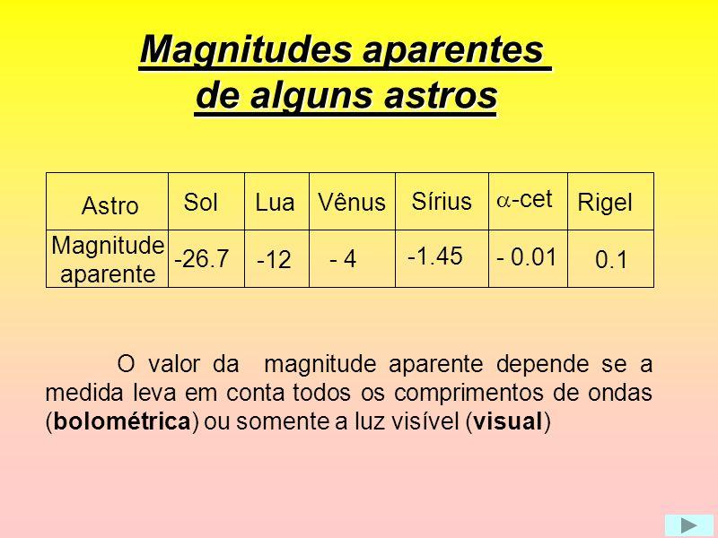 Magnitudes aparentes de alguns astros Astro Magnitude aparente Lua Vênus Sírius -cet -12 - 4 -1.45 - 0.01 Sol -26.7 Rigel 0.1 O valor da magnitude apa