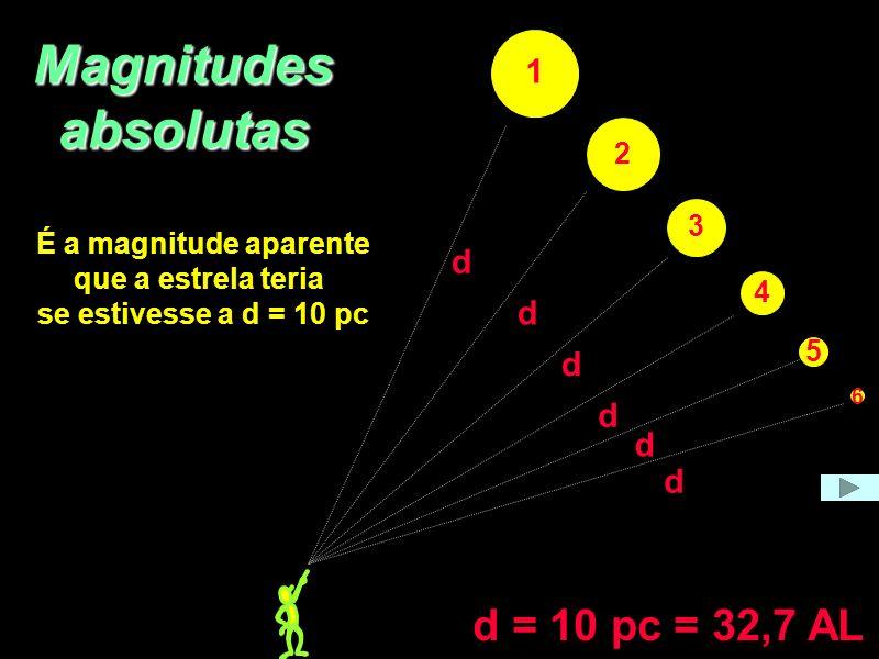 Magnitudes absolutas 1 2 3 4 5 6 d d d d d d d = 10 pc = 32,7 AL É a magnitude aparente que a estrela teria se estivesse a d = 10 pc