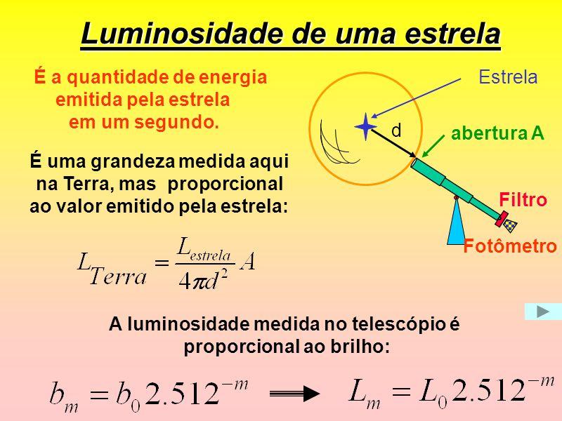 Luminosidade de uma estrela A luminosidade medida no telescópio é proporcional ao brilho: É a quantidade de energia emitida pela estrela em um segundo