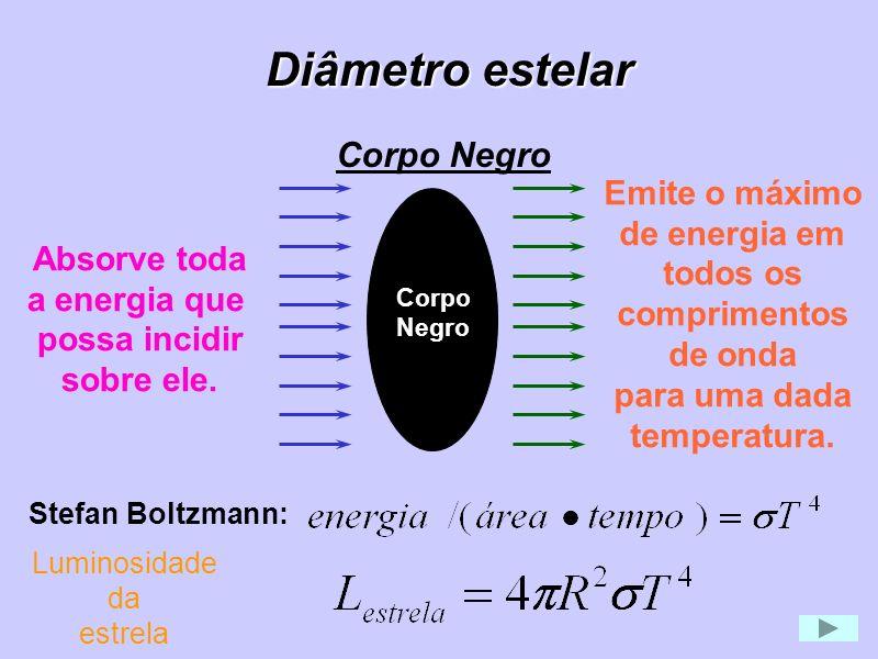 Corpo Negro Absorve toda a energia que possa incidir sobre ele. Emite o máximo de energia em todos os comprimentos de onda para uma dada temperatura.