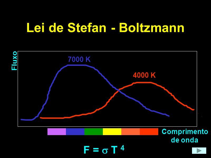Lei de Stefan - Boltzmann 4000 K 7000 K F = T 4 Fluxo Comprimento de onda