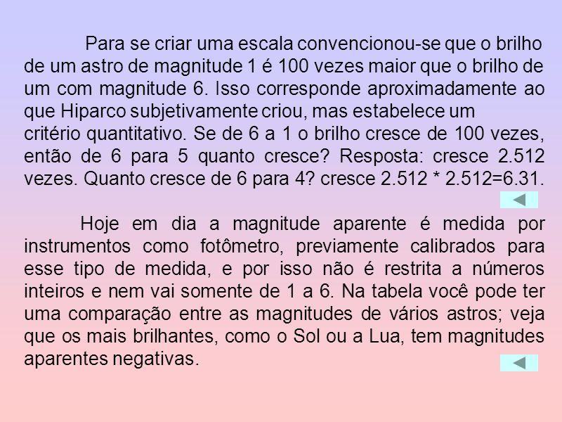 Para se criar uma escala convencionou-se que o brilho de um astro de magnitude 1 é 100 vezes maior que o brilho de um com magnitude 6. Isso correspond