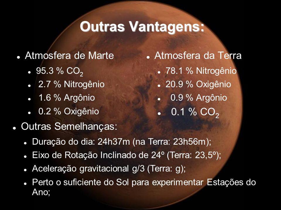 Outras Vantagens: Outras Vantagens: Atmosfera de Marte 95.3 % CO 2 2.7 % Nitrogênio 1.6 % Argônio 0.2 % Oxigênio Atmosfera da Terra 78.1 % Nitrogênio