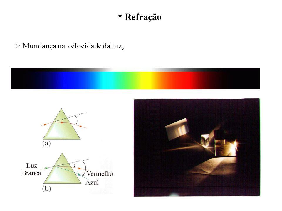 * Refração => Mundança na velocidade da luz;
