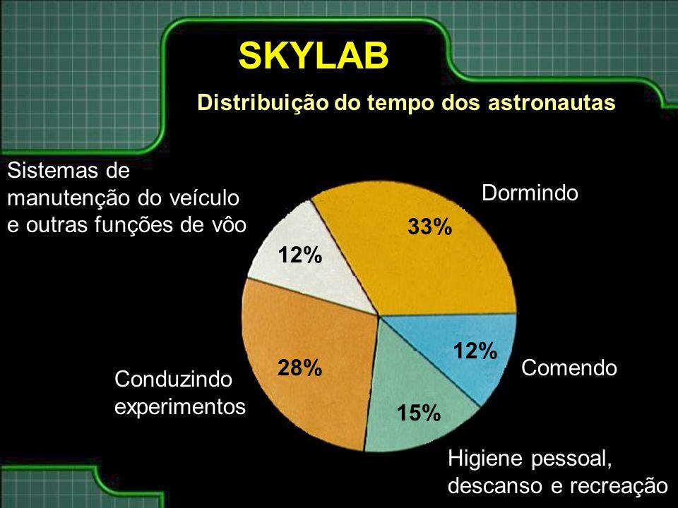 SKYLAB Distribuição do tempo dos astronautas 33% 15% 12% 28% Dormindo Comendo Higiene pessoal, descanso e recreação Conduzindo experimentos Sistemas de manutenção do veículo e outras funções de vôo