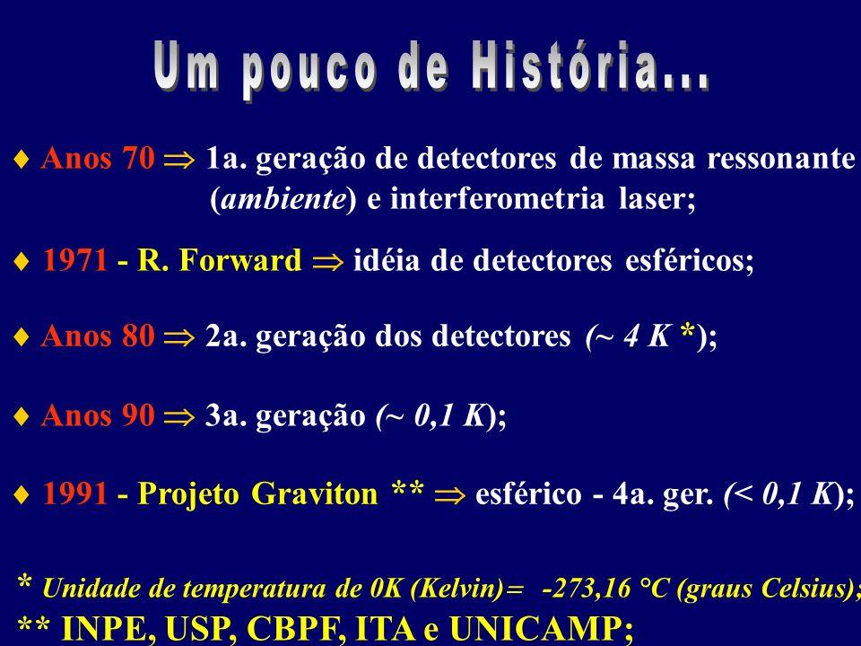 Anos 70 1a. geração de detectores de massa ressonante (ambiente) e interferometria laser; 1971 - R. Forward idéia de detectores esféricos; Anos 80 2a.