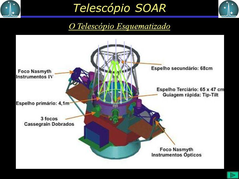 Telescópio SOAR O Telescópio Esquematizado