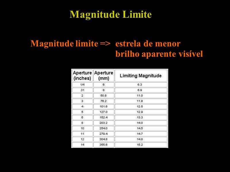 Magnitude Limite Magnitude limite => estrela de menor brilho aparente visível