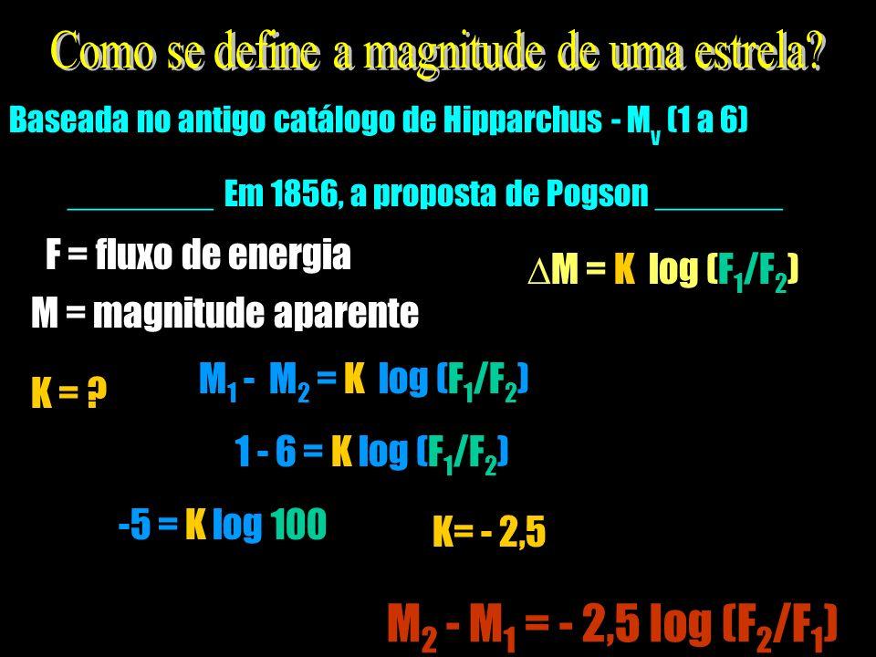 Baseada no antigo catálogo de Hipparchus - M v (1 a 6) ________ Em 1856, a proposta de Pogson _______ M = K log (F 1 /F 2 ) M = magnitude aparente F =