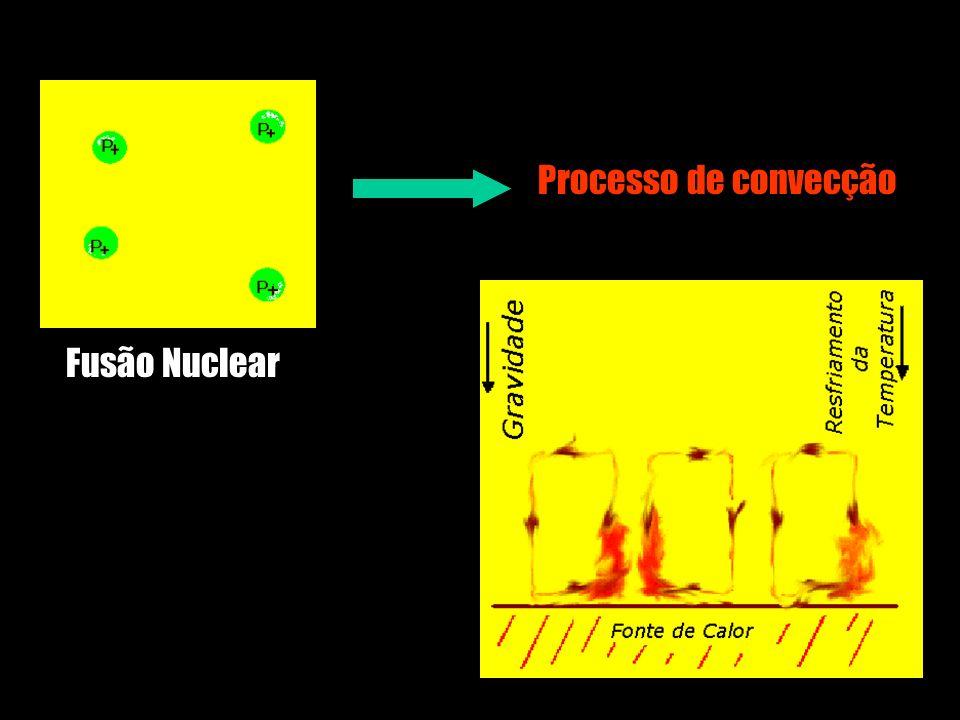 Processo de convecção Fusão Nuclear