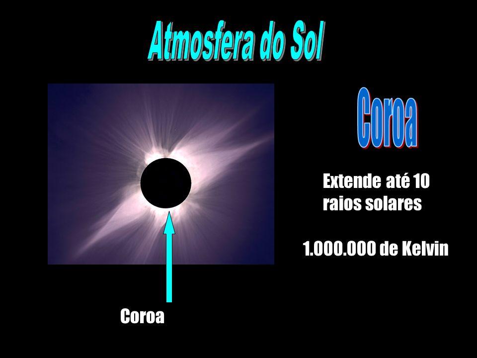 Coroa Extende até 10 raios solares 1.000.000 de Kelvin
