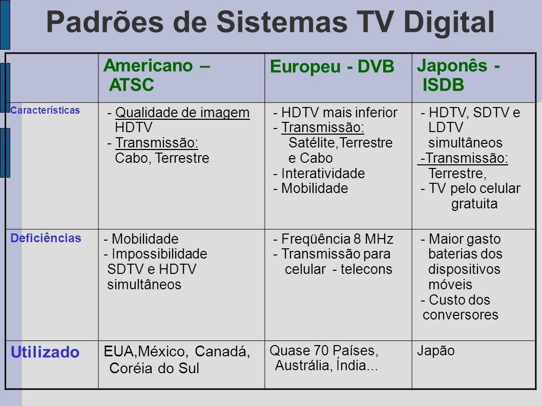 Padrões de Sistemas TV Digital Americano – ATSC Europeu - DVB Japonês - ISDB Características - Qualidade de imagem HDTV - Transmissão: Cabo, Terrestre
