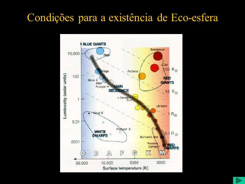 Condições para a existência de Eco-esfera