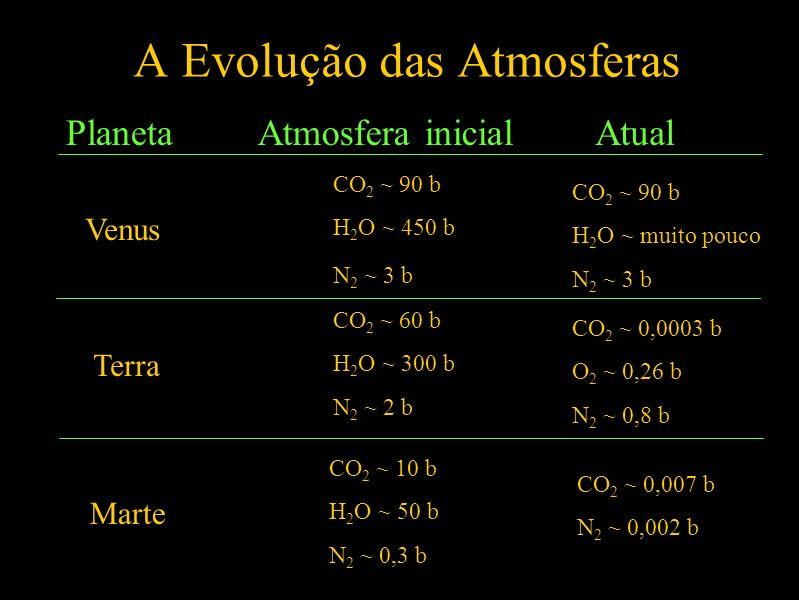 A Evolução das Atmosferas PlanetaAtmosfera inicialAtual Venus CO 2 ~ 90 b H 2 O ~ 450 b N 2 ~ 3 b CO 2 ~ 90 b H 2 O ~ muito pouco N 2 ~ 3 b Terra CO 2 ~ 60 b H 2 O ~ 300 b N 2 ~ 2 b CO 2 ~ 0,0003 b O 2 ~ 0,26 b N 2 ~ 0,8 b Marte CO 2 ~ 0,007 b N 2 ~ 0,002 b CO 2 ~ 10 b H 2 O ~ 50 b N 2 ~ 0,3 b