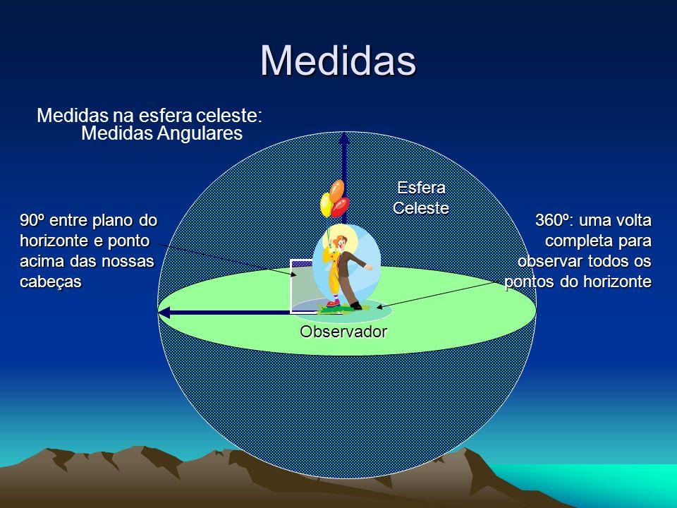 Medidas Medidas na esfera celeste: Medidas Angulares 90º entre plano do horizonte e ponto acima das nossas cabeças 360º: uma volta completa para obser