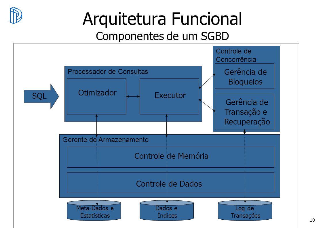 10 Controle de Concorrência Processador de Consultas Gerente de Armazenamento Arquitetura Funcional Componentes de um SGBD Otimizador Executor Gerênci