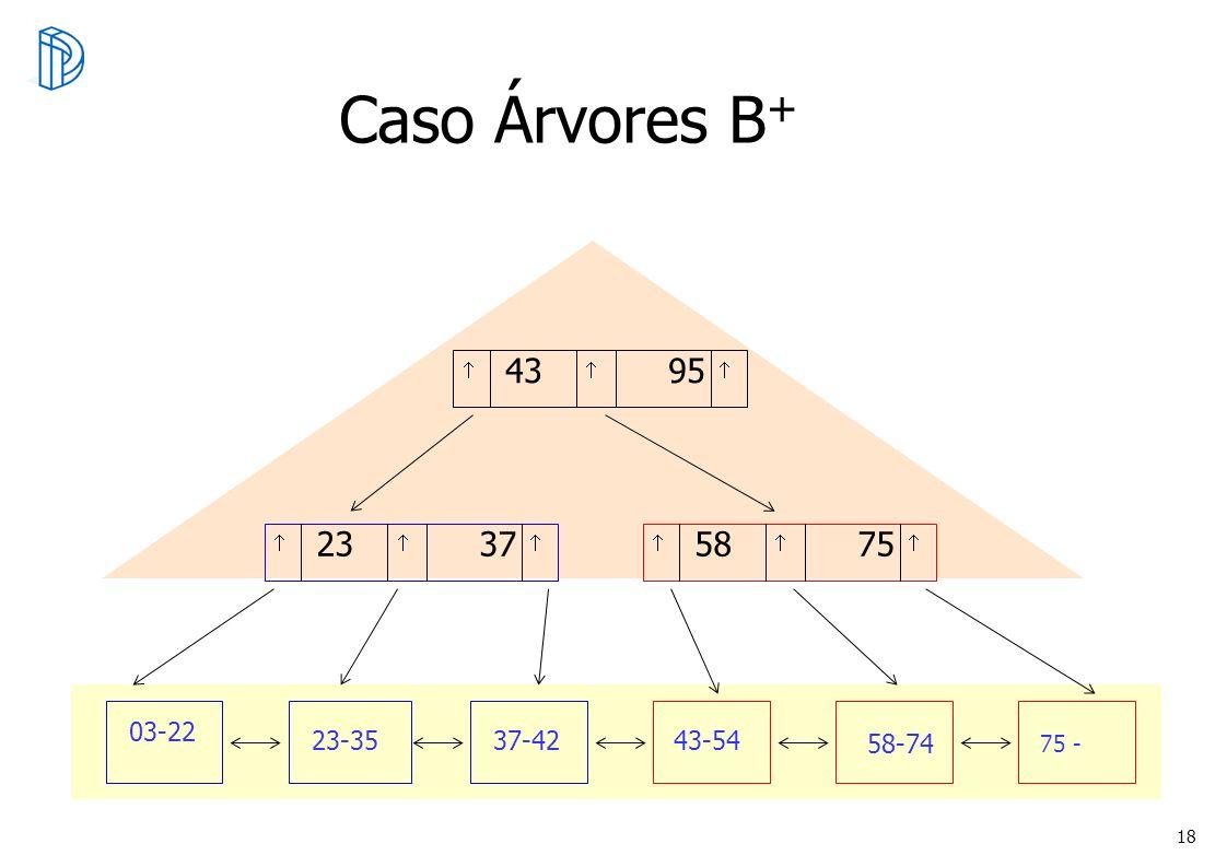 18 Caso Árvores B + 23 37 58 75 43 95 03-22 23-35 37-42 43-54 58-74 75 -