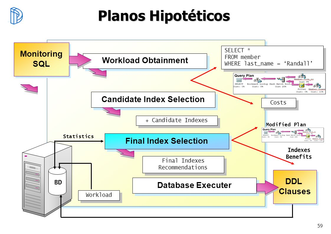 59 Planos Hipotéticos Workload Obtainment Candidate Index Selection Final Index Selection Database Executer Monitoring SQL Monitoring SQL DDL Clauses