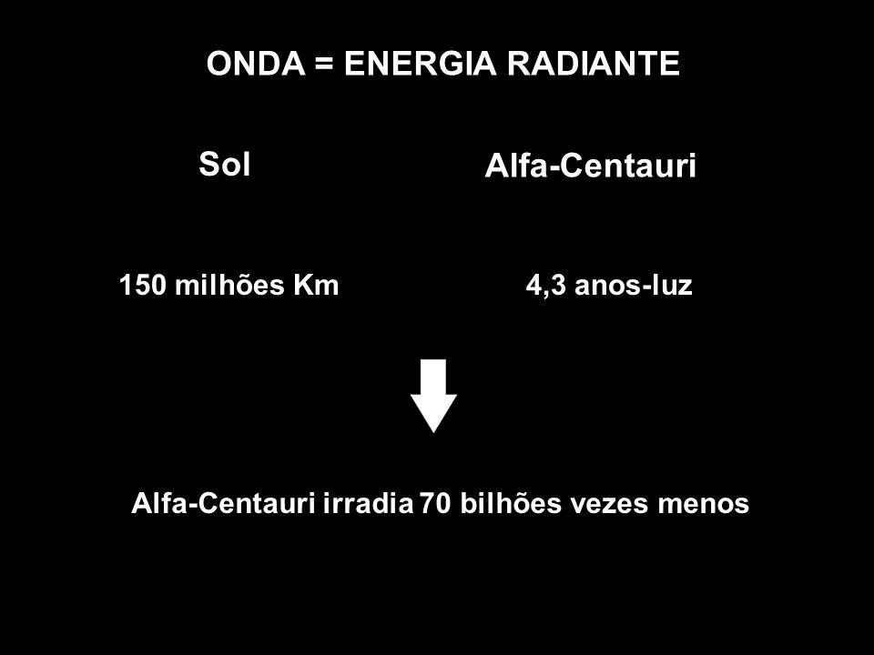 ONDA = ENERGIA RADIANTE Sol Alfa-Centauri 150 milhões Km4,3 anos-luz Alfa-Centauri irradia 70 bilhões vezes menos