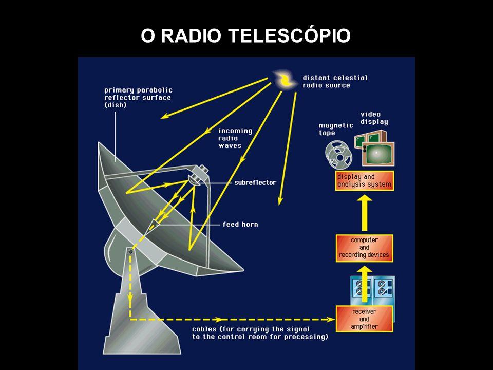 O RADIO TELESCÓPIO