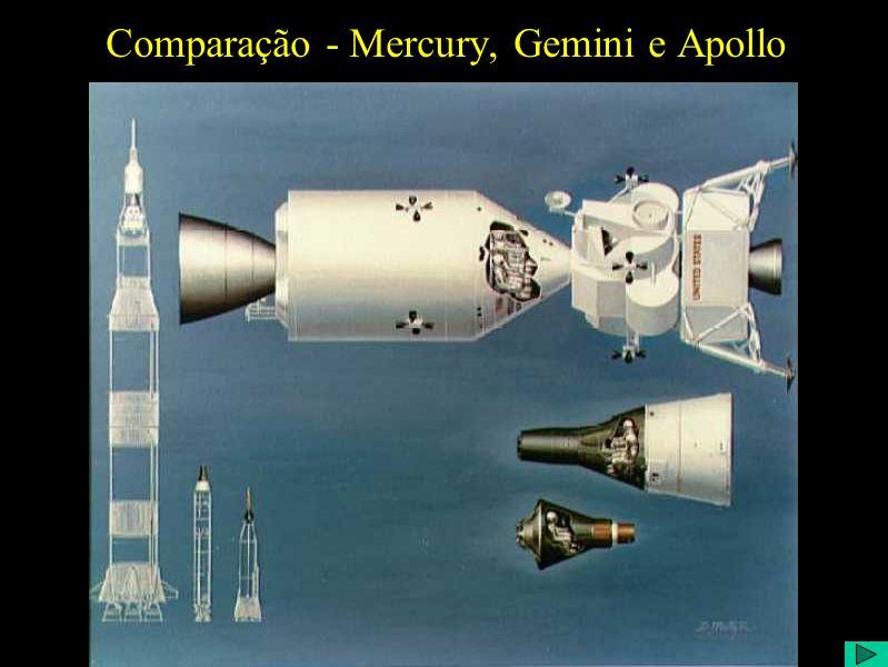 Comparação - Mercury, Gemini e Apollo