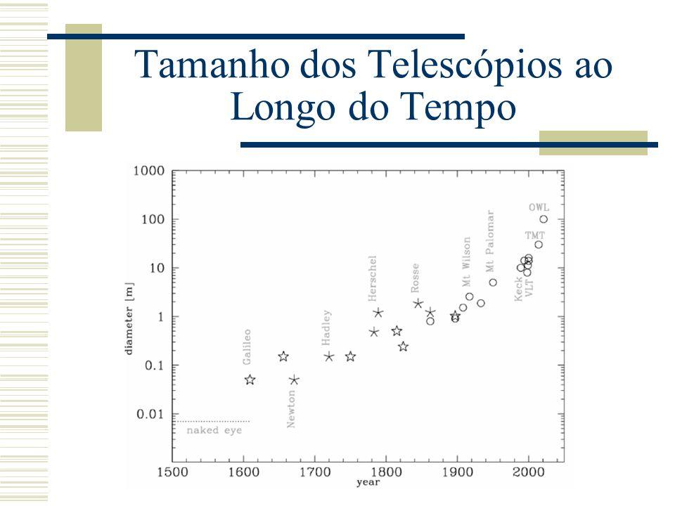 Tamanho dos Telescópios ao Longo do Tempo