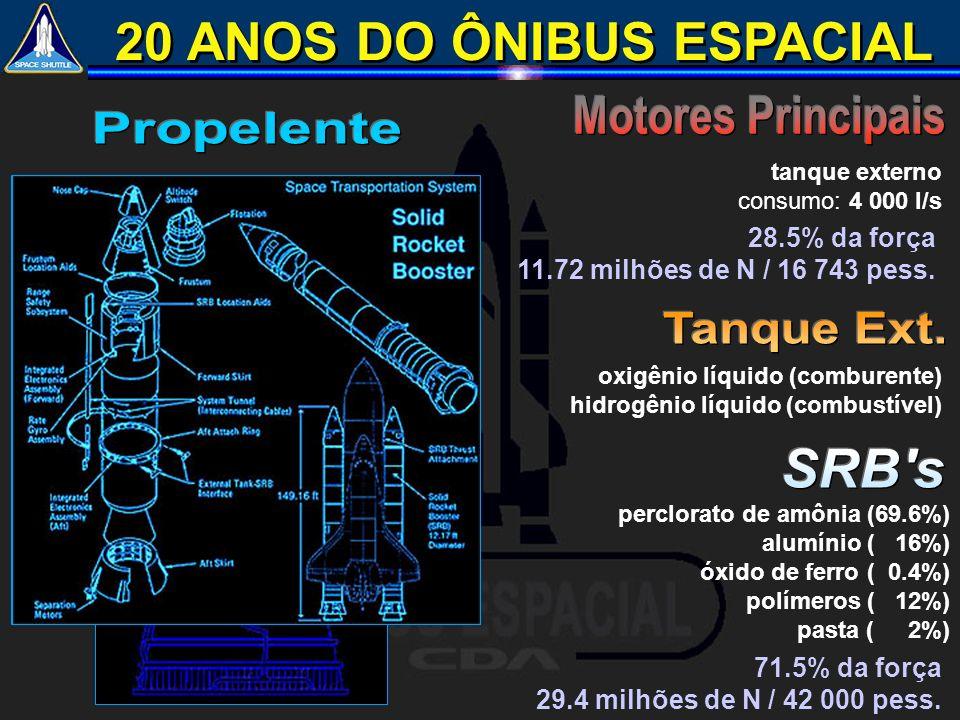 20 ANOS DO ÔNIBUS ESPACIAL perclorato de amônia (69.6%) alumínio ( 16%) óxido de ferro ( 0.4%) polímeros ( 12%) pasta ( 2%) oxigênio líquido (comburen