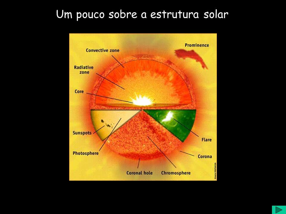 Um pouco sobre o Sol