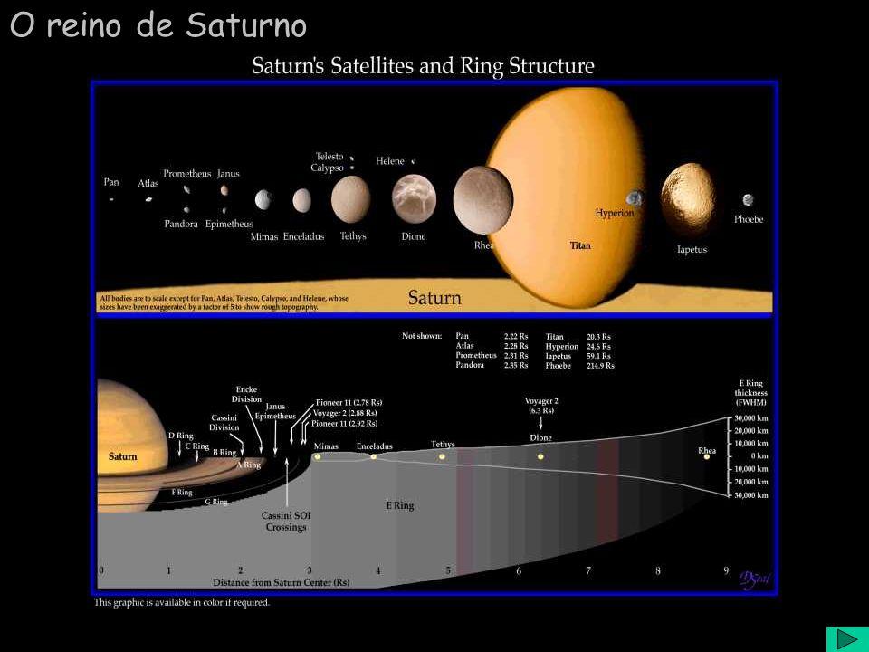 O reino de Saturno