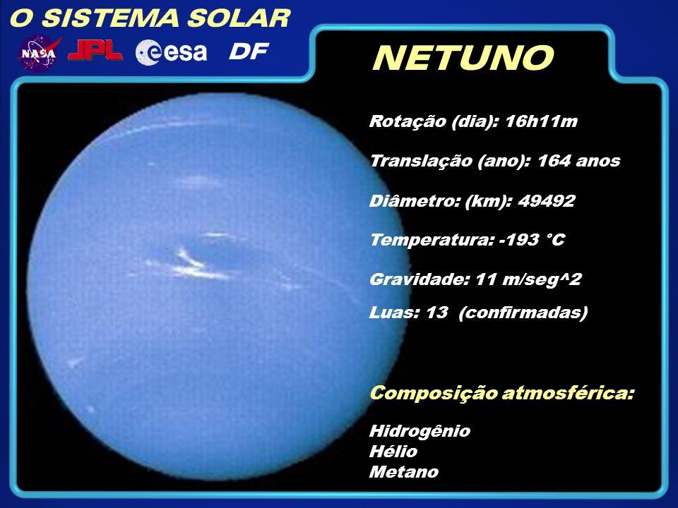 O SISTEMA SOLAR DF NETUNO Rotação (dia): 16h11m Diâmetro: (km): 49492 Temperatura: -193 °C Gravidade: 11 m/seg^2 Translação (ano): 164 anos Composição atmosférica: Hidrogênio Hélio Metano Luas: 13 (confirmadas)