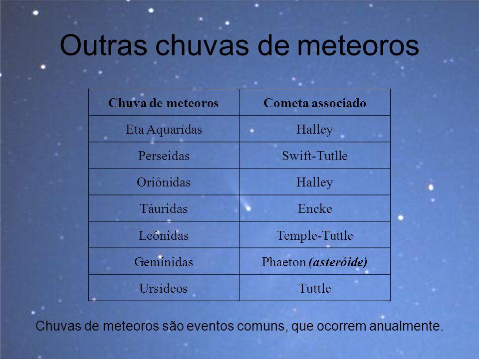 Outras chuvas de meteoros Chuvas de meteoros são eventos comuns, que ocorrem anualmente. Chuva de meteorosCometa associado Eta AquarídasHalley Perseid