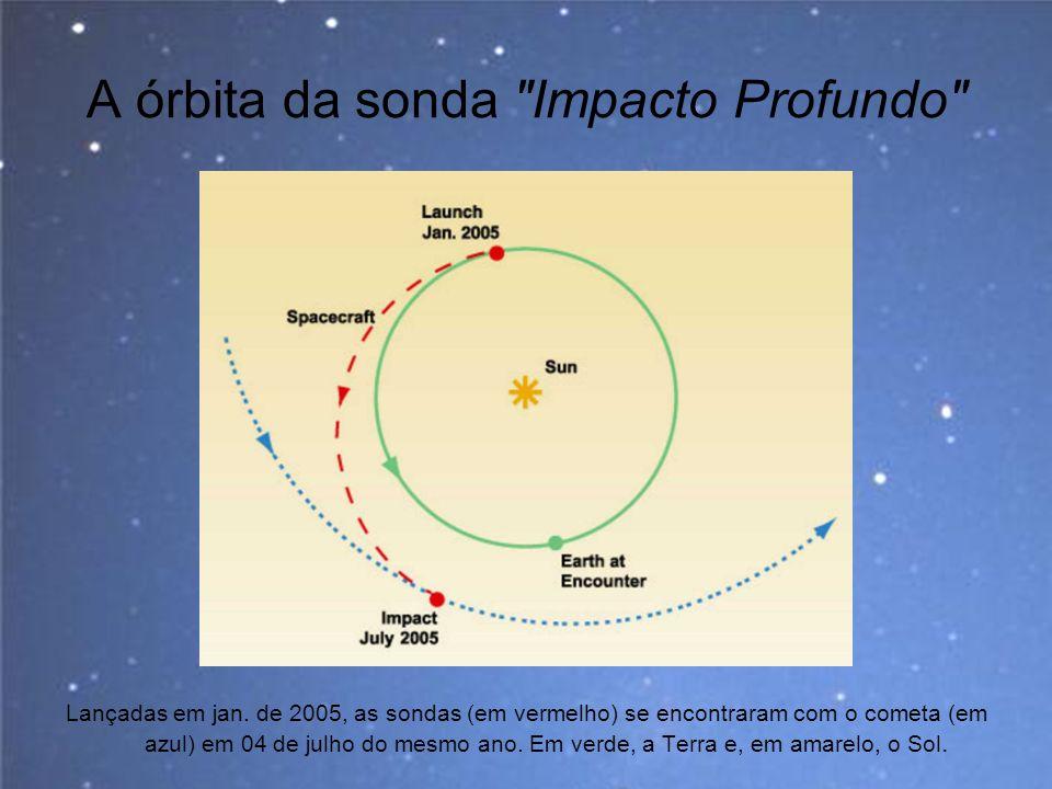 A órbita da sonda